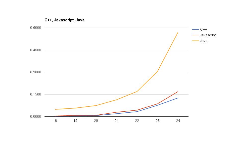 benchmark-javascript-java-c-hanoi