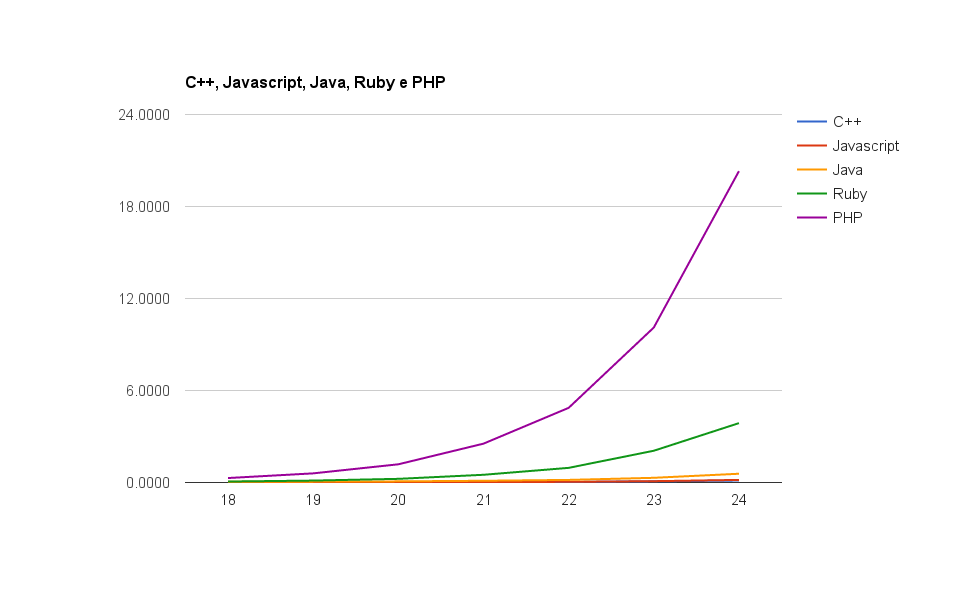 benchmark-php-ruby-javascript-java-c-hanoi